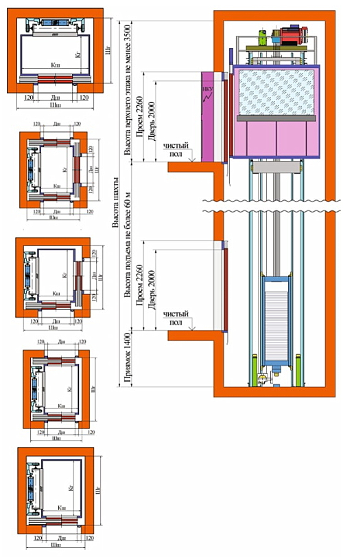 Лифты без машинного помещения (БМП)