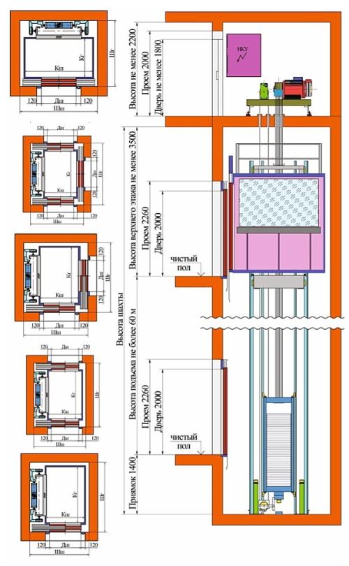 Лифты с верхним машинным помещением (ВМП)